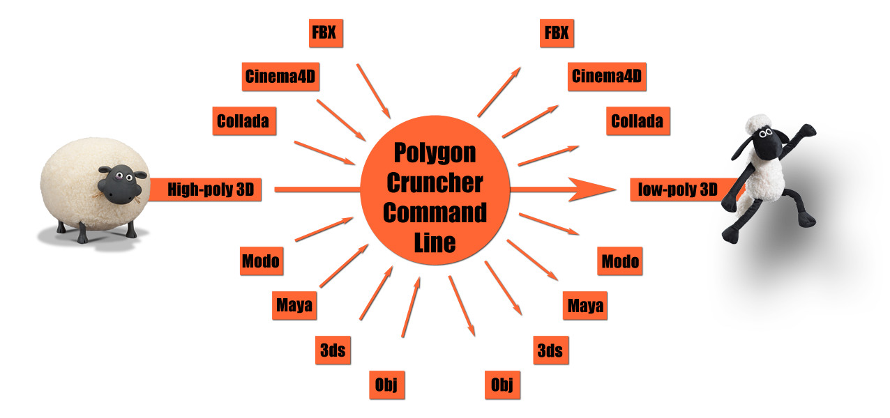 Polygon Cruncher Command Line